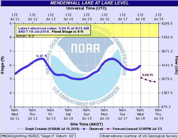 The hydrograph at Mendenhall Lake began turning upward Wednesday morning as water from Suicide Basin began entering the lake. (Screenshot)