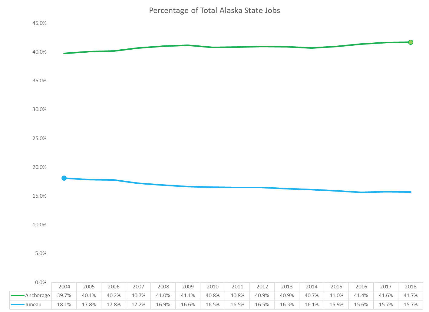 This chart shows the change in percentage of state jobs in Juneau and Anchorage between the time when Juneau reached its peak percentage to the time Anchorage reached its peak. (Courtesy photo | Juneau Economic Development Council)