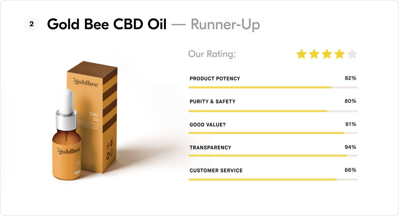 Gold Bee CBD Oil - Runner up